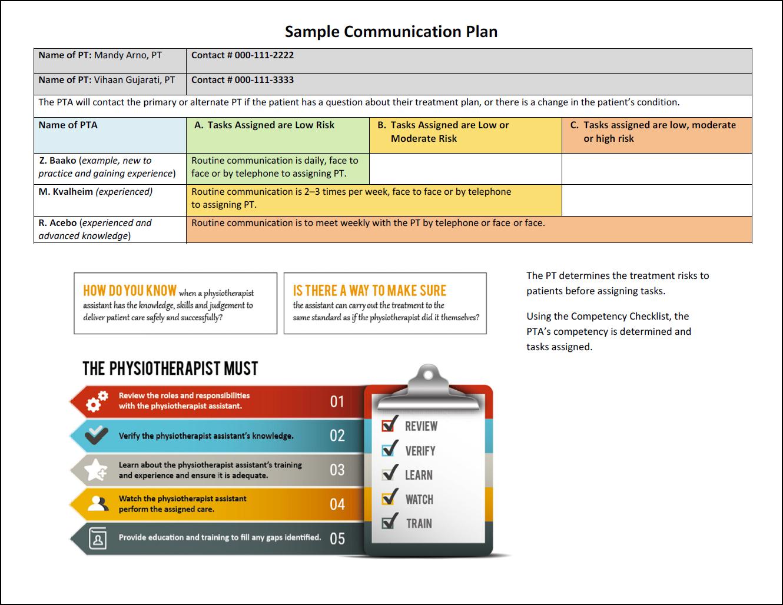 Sample Plan | Sample Written Communication Protocols Or Plans